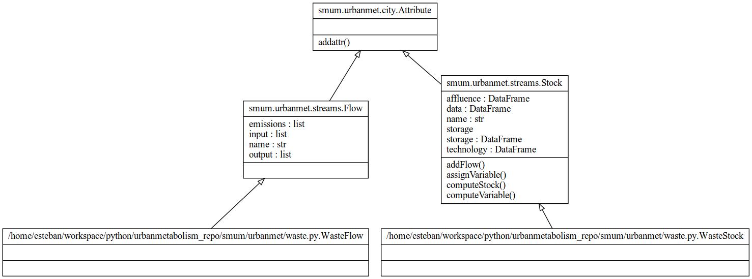 API: Top-Down (Urban Metabolism) — Spatial Microsimulation Urban